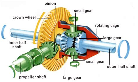 Sun Gear, Planet Gear, A Differential Is A Particular Typ