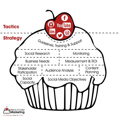 marketing strategy vs tactics what s the difference