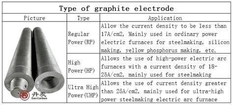 graphite electrode details  graphite electrode applications dancrabon