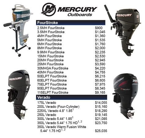 Used Boat Motors Wisconsin by Used Outboards Milwaukee Wi Html Autos Post
