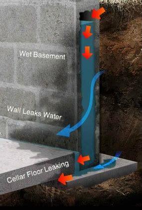 FAZIO WATERPROOFING & ENTERPRISES   BASEMENT, DRAINAGE