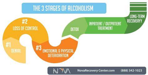 stages  alcoholism alcohol addiction explained