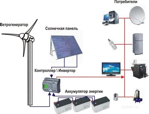 Схема подключения ветрогенератора – как правильно подсоединять трехфазный контроллер?