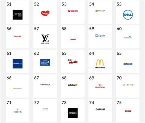 Top 100 Brands In Vietnam  Vietnam Advisors