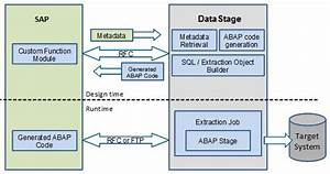 Security And Deployment Best Practices For Infosphere Information Server Packs For Sap