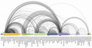 Visualizing Networks In R  Arc Diagrams And Hive Plots