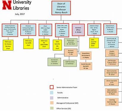 Chart Organizational Libraries Unl Charts Services