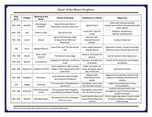 Chronological Order Of Old Testament Books Chart Chart Of Minor Prophets A Free Bible Chart From Word Of