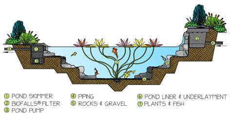 Aquascape Ecosystem by Water Garden Koi Ponds Backyard Ecosystems By Aquascape