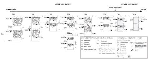 2807320767 stratigraphie sequentielle principes et s 233 dimentologie stratigraphie et g 233 om 233 trie de la craie du