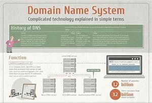 A Guide To The Internet U0026 39 S Domain Name System  Dns