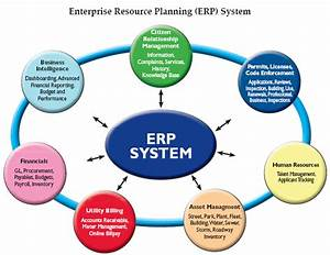 The Characteristics of Successful ERP Systems