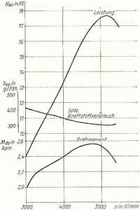 Leistung Eines Motors Berechnen : reparaturanleitung f r die mz motorr der es 175 2 und es 250 2 ~ Themetempest.com Abrechnung