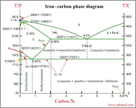 iron carbon phase diagram substech