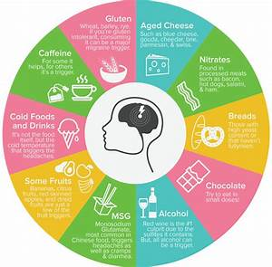 Common Foods and Drinks Can Trigger Migraine - Doctor Rowe
