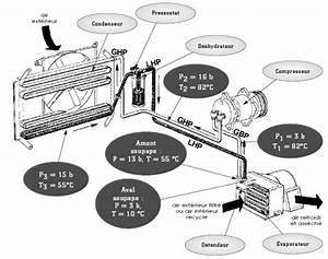 Reparation Tuyau De Climatisation Auto : climatisation fonctionnement et entretien tuto autres th mes divers m canique ~ Medecine-chirurgie-esthetiques.com Avis de Voitures