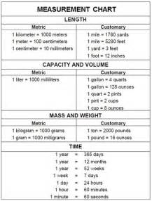 Imperial Units of Measurement Chart