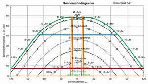 Sonnenstand Verschattung Berechnen : sonnenschutz ingenieurbuero peters ~ Themetempest.com Abrechnung