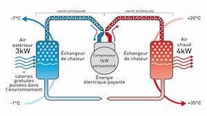 Pompe A Chaleur Reversible Air Air : schema pompe a chaleur air air ~ Farleysfitness.com Idées de Décoration