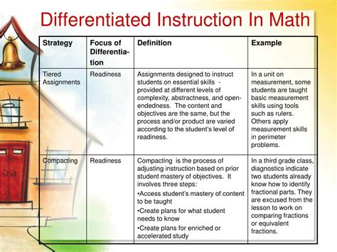 Differentiated Instruction Strategies List