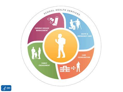 School Health Services   Healthy Schools   CDC