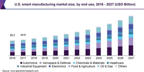 Smart Manufacturing Market Size | Global Industry Report, 2027