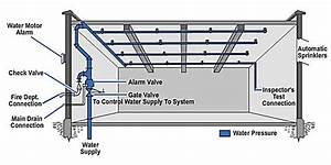 33 Fire Sprinkler Riser Diagram