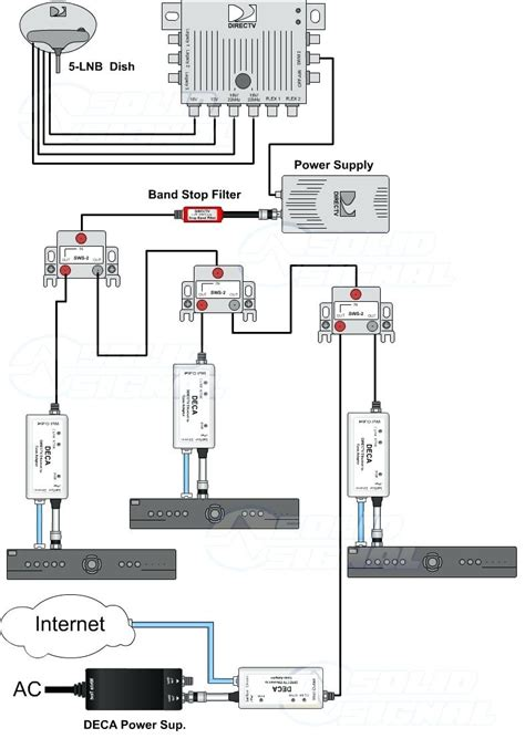 directv wiring diagram whole home dvr images wiring
