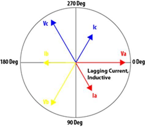 Vector Diagrams Powermetrix Electric Meter Testing