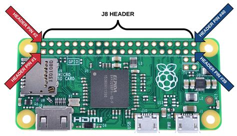 Raspberry Pi 1 Model B I/o Connector Pinout.