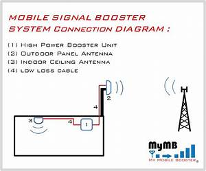 Repeater Installation Guide For Mobile Signal Booster