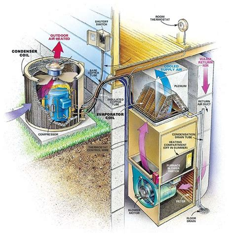 anatomy   central air conditioning system altitude