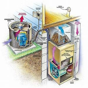 Anatomy Of A Central Air Conditioning System