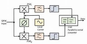 Quadrature Phase Shift Keying In Digital Communication
