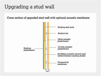 Stud Wall Sound Walls Section Acoustic Cross
