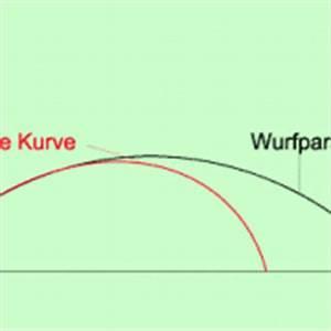 Bahnkurve Berechnen : ballistische kurven in physik sch lerlexikon lernhelfer ~ Themetempest.com Abrechnung