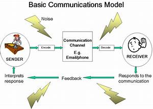 Satellite Communication Diagram With Explanation