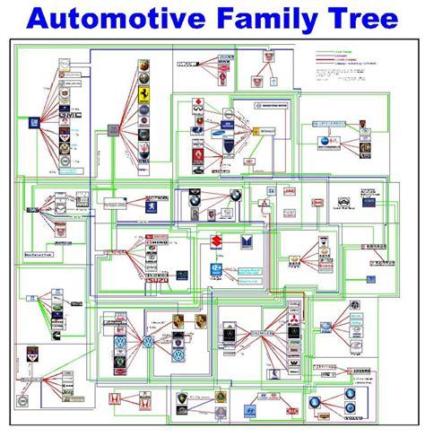 volkswagen family tree automotive family tree