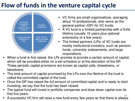 introduction to equity venture capitalist fund