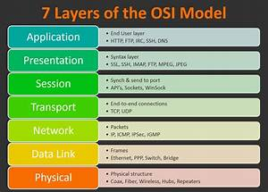 What Is The Osi Model