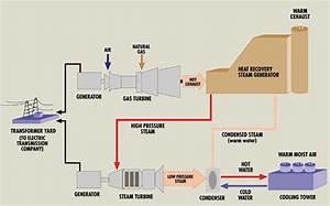 Power Generation Turbines