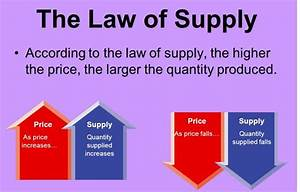 What Is Law Of Supply