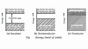 insulators semiconductors and conductors forbidden With insulator electricity wikipedia