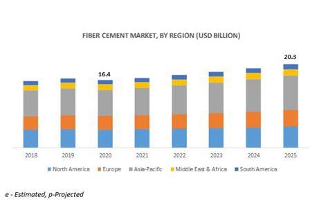 fiber cement market global forecast