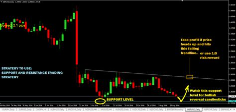 trading signals forex trading signals price trading signals