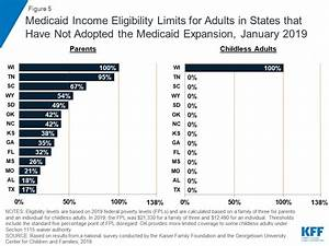 Where Are States Today Medicaid And Chip Eligibility