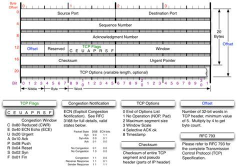 <b>TCP</b>/IP Reference