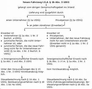 Rechnung Innergemeinschaftliche Lieferung : innergemeinschaftliche fahrzeuglieferungen bzw erwerbe im steuerlexikon ~ Themetempest.com Abrechnung