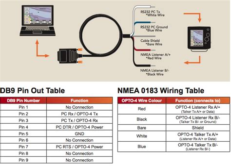 6 Pin To 4 Pin Wiring Diagram by Diagrams For Connecting Bare Wire Of Gps Nmea 0183 To