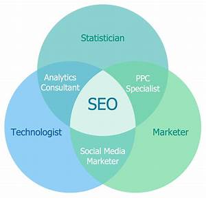 Venn Diagram  U2014 Internet Marketing Professions